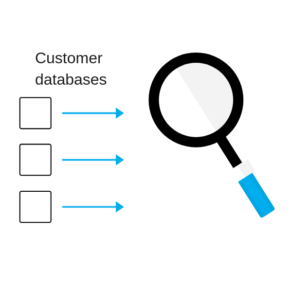 Comprehensive Data Quality Assessment